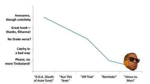 Jay-Z chart